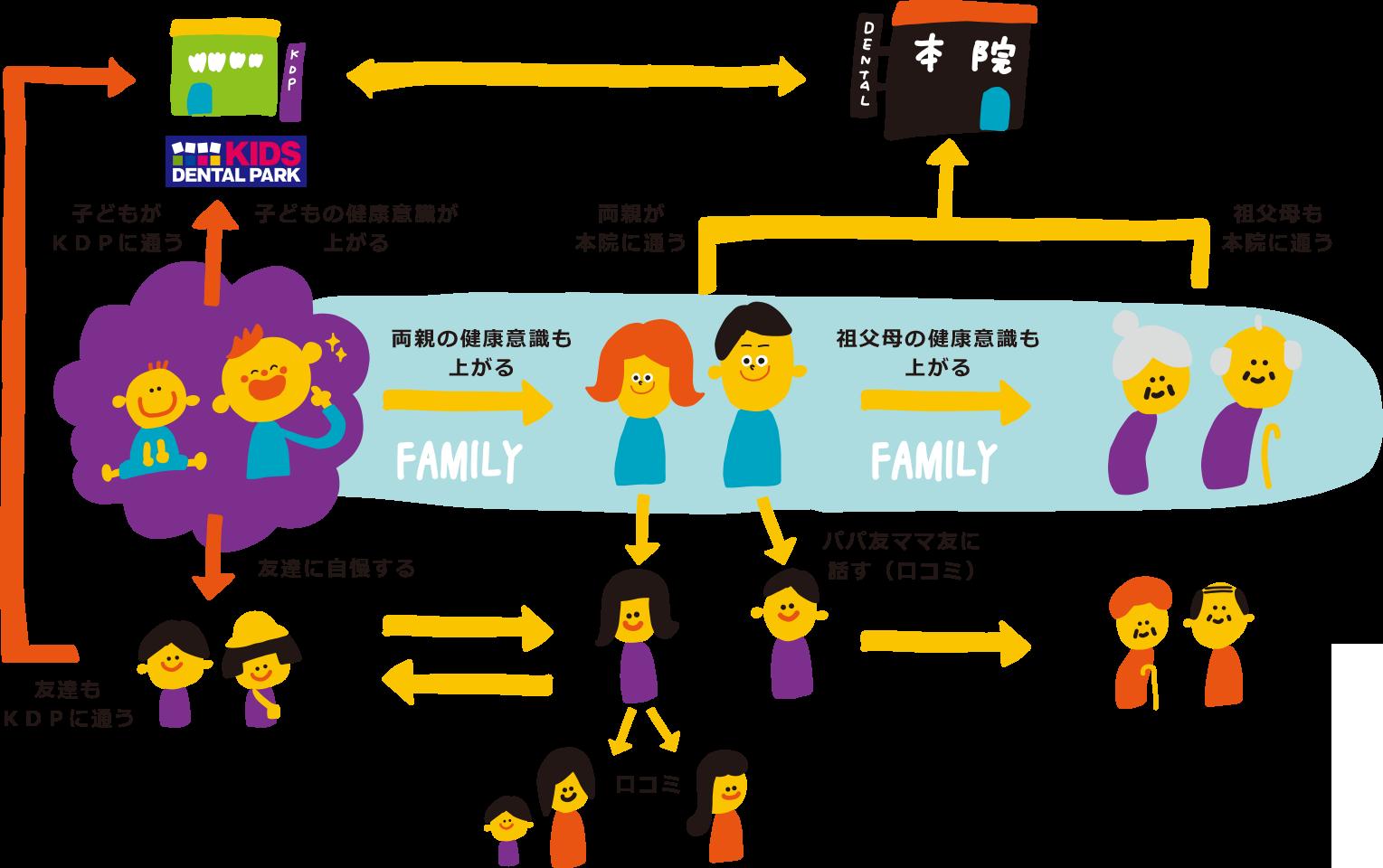 ④子どもだけでなく家族全体のお口を健康に導くための入口プラットフォーム