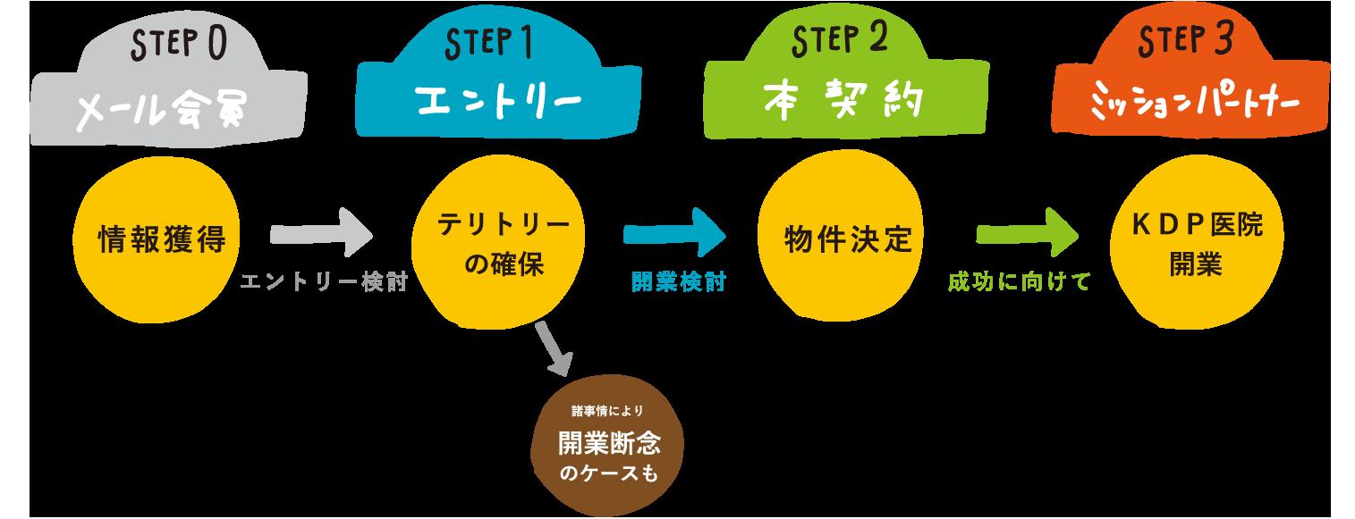 KDP開業までのステップ