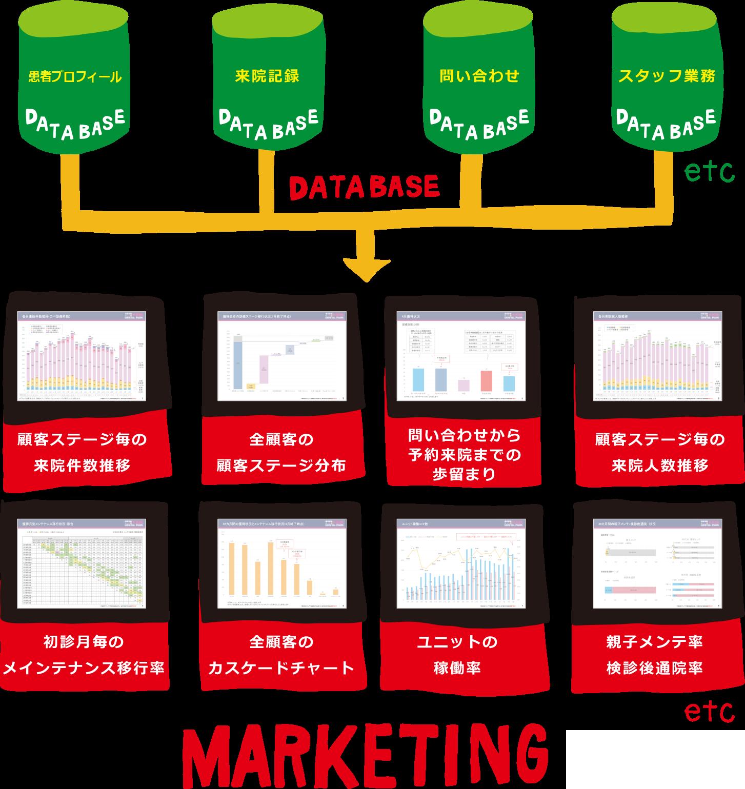 KDPの強み④「マーケティング×データ」